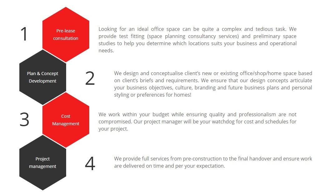 Reno360 Singapore Operating Process