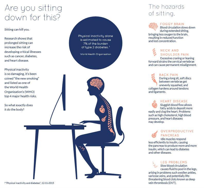 Hazards of sitting